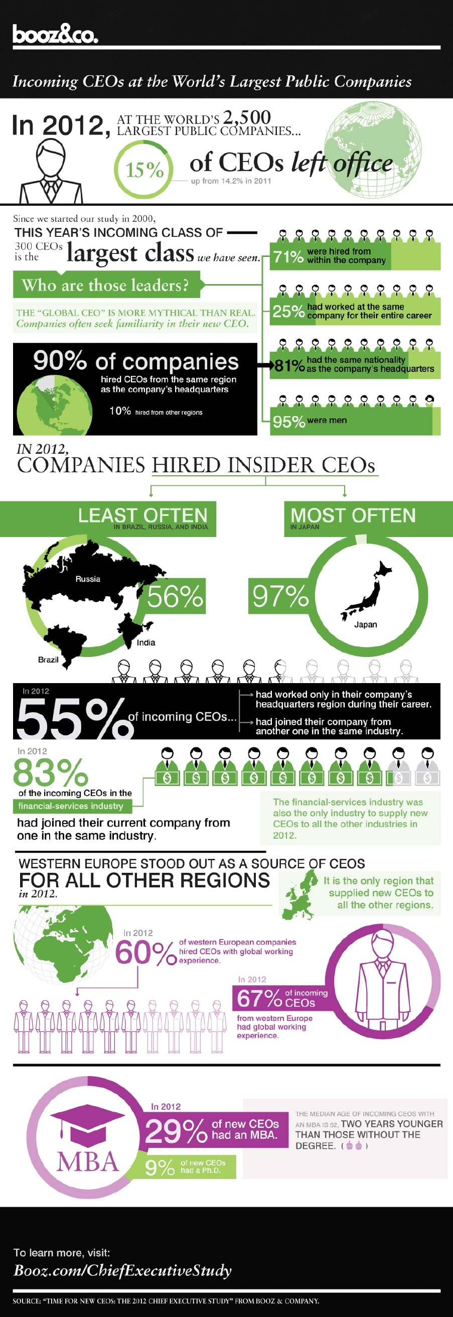 Booz & Co. CEO Infographic