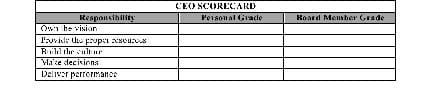 CEO Scorecard
