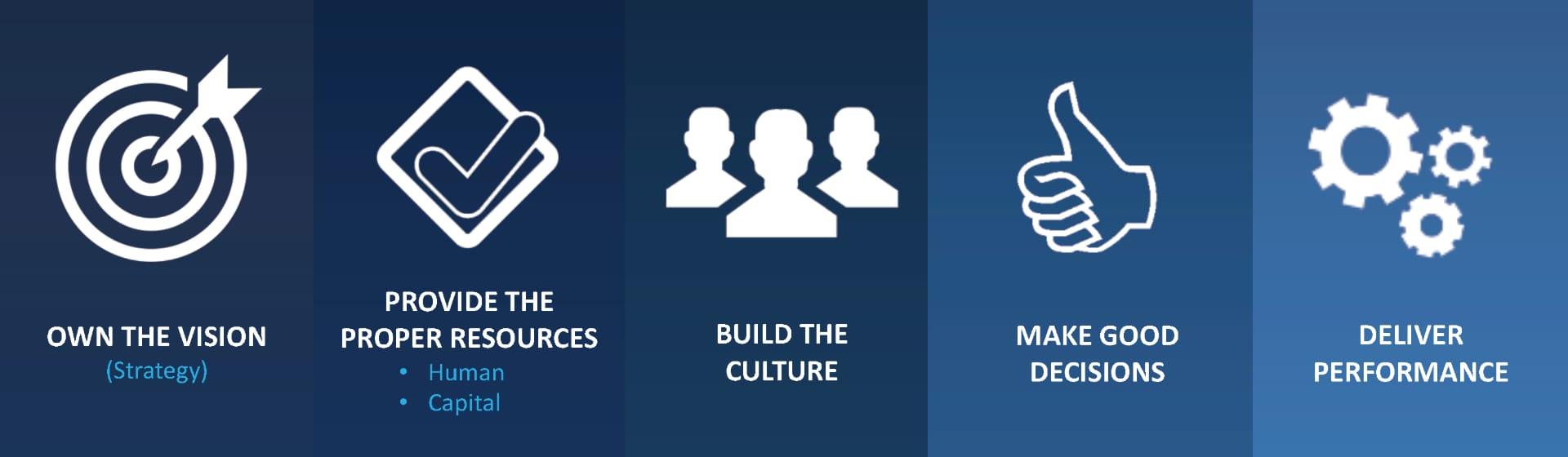 CEO Responsibilities 2020: 5 Unique Duties